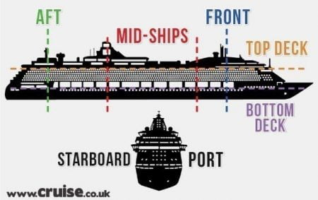 Port and Starboard
